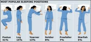 Populaarseimad magamisasendid protsentuaalselt